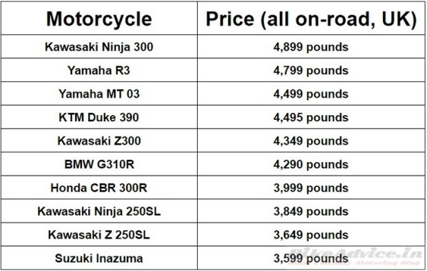 Motorcycle-prices-in-UK